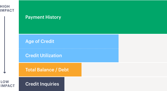 Factors that impact your credit score