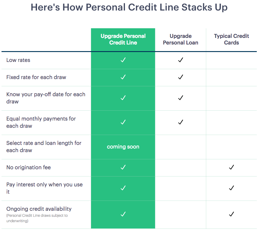 Here's How Personal Credit Line Stacks Up